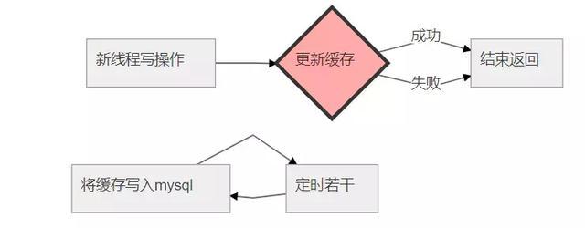 redis解析:缓存及常见问题