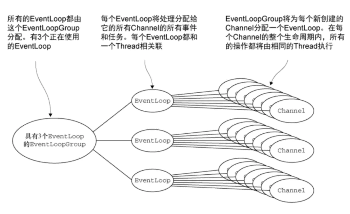 RPC框架(技术总结)(转载)