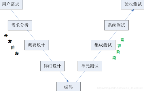 软件测试基本理论(一)