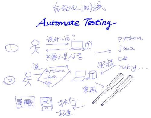 一分钟了解自动化测试