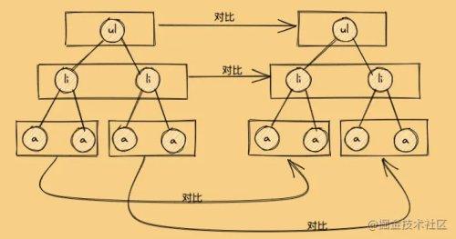 15张图,20分钟吃透Diff算法核心原理,我说的!!!