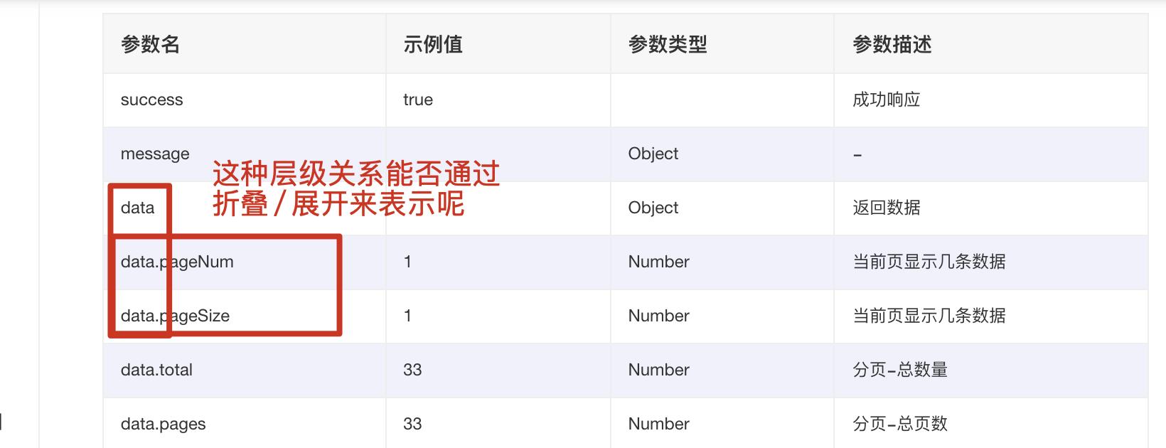 响应参数生成的文档能否提供折叠功能