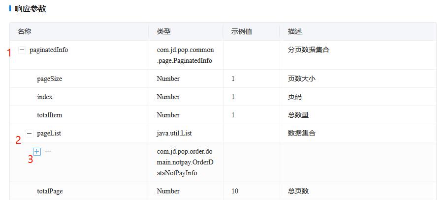 接口文档字段描述,希望可以按级别缩进或折叠显示